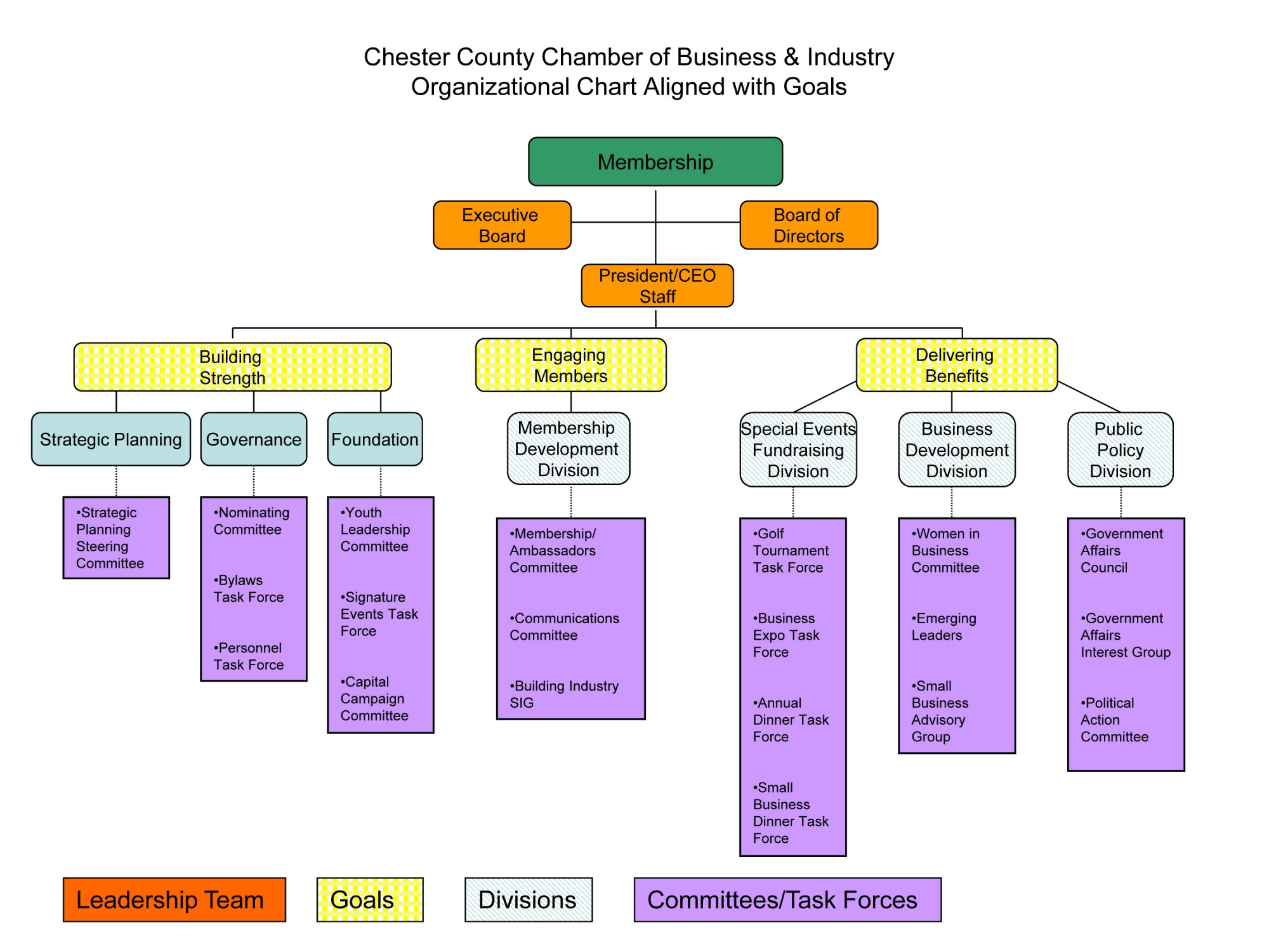 Organizational chart of chester county chamber of commerce malvern download organizational chart accmission Gallery